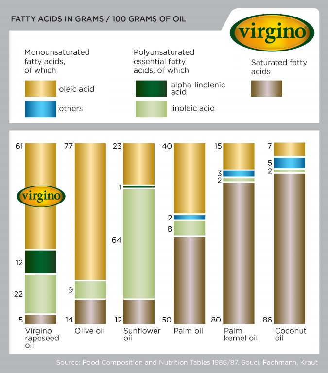 Why is Cold-Pressed Virgino the Right Choice?